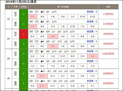 南 関東 競馬 ai 予想 南関東競馬無料予想 最強競馬ガジェット