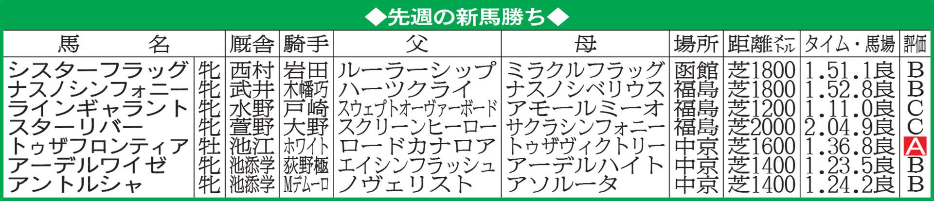 07 >> 極ウマ・プレミアム