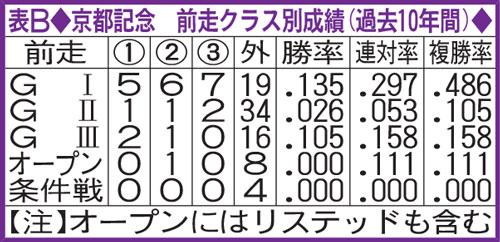 記念 過去 京都 レース名[京都記念]のレース検索結果 競馬データベース